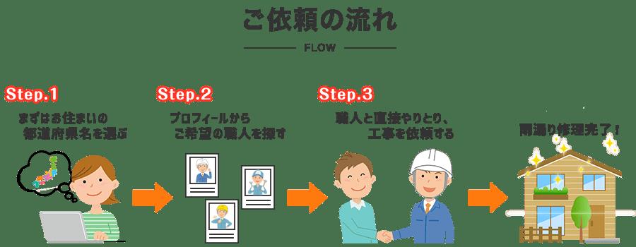お住まいの都道府県からご希望の職人が検索可能、職人との直接やりとりが可能です